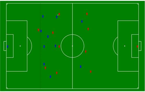 انواع آفساید در فوتبال